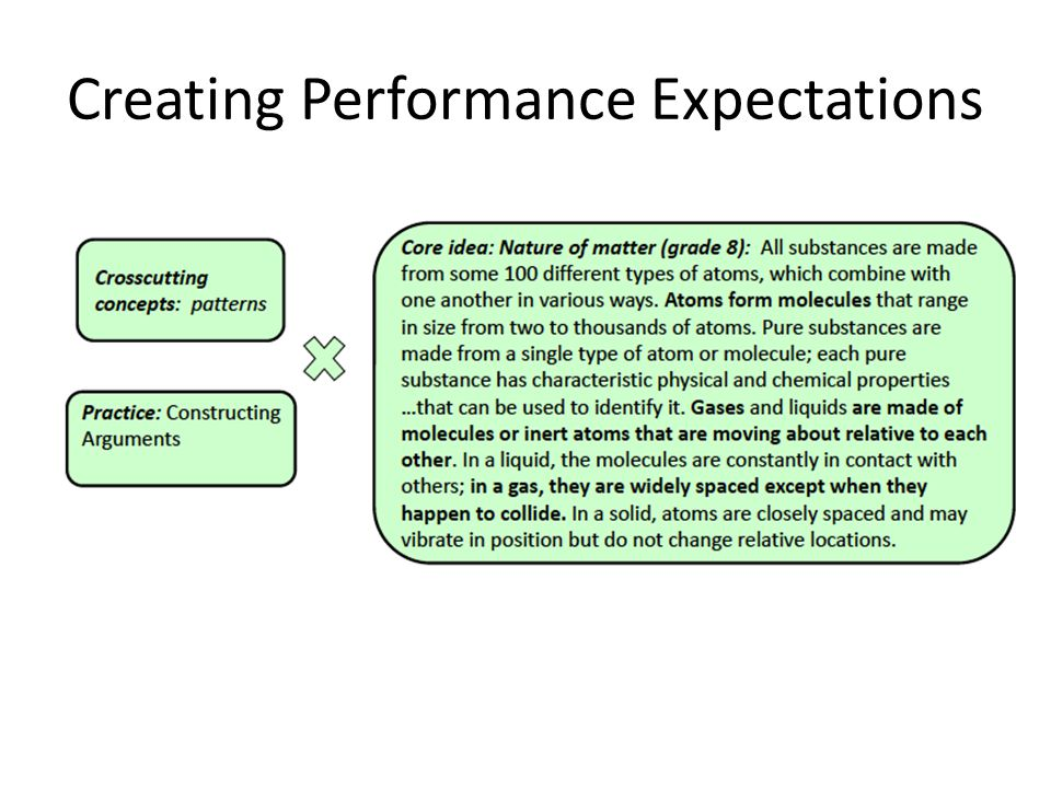 Creating Performance Expectations