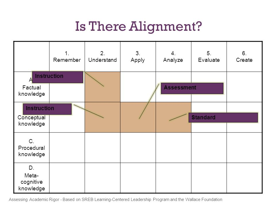 Is There Alignment. 1. Remember 2. Understand 3.