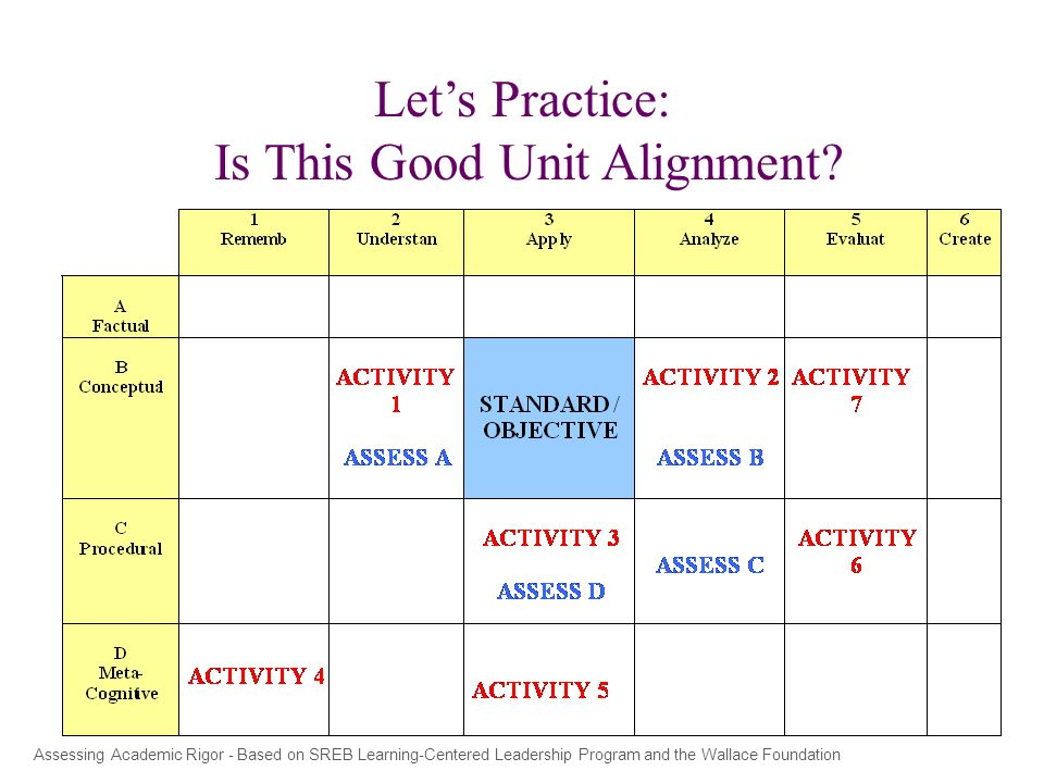 Let's Practice: Is This Good Unit Alignment.
