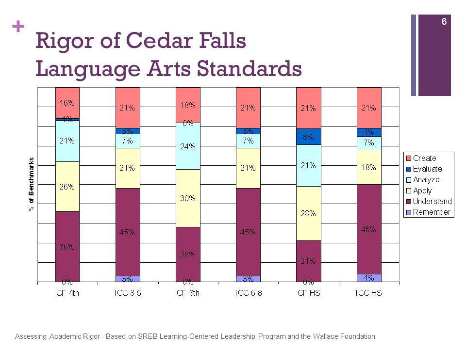 + 6 Rigor of Cedar Falls Language Arts Standards Assessing Academic Rigor - Based on SREB Learning-Centered Leadership Program and the Wallace Foundation