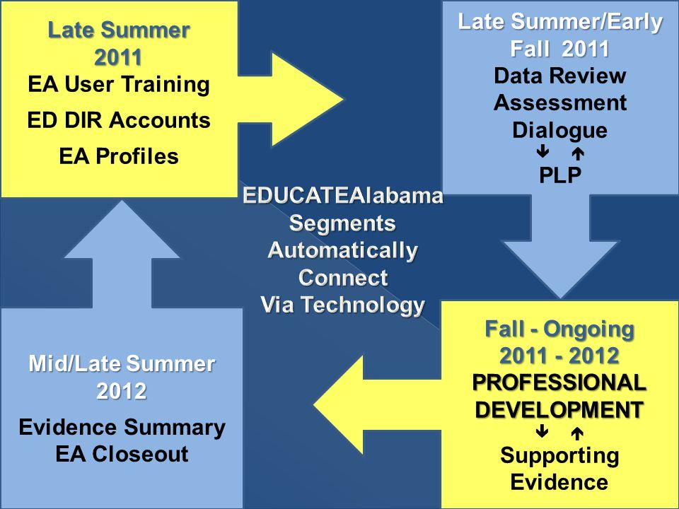 Late Summer 2011 EA User Training ED DIR Accounts EA Profiles Late Summer/Early Fall 2011 Late Summer/Early Fall 2011 Data Review Assessment Dialogue