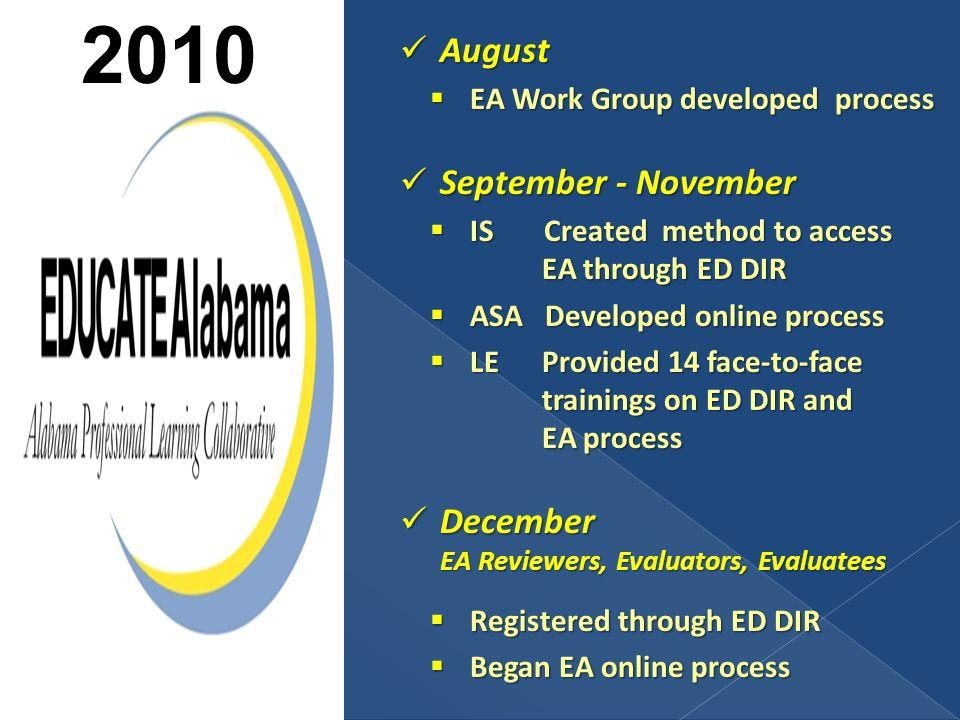 August August  EA Work Group developed process September - November September - November  IS Created method to access EA through ED DIR  ASA Develo