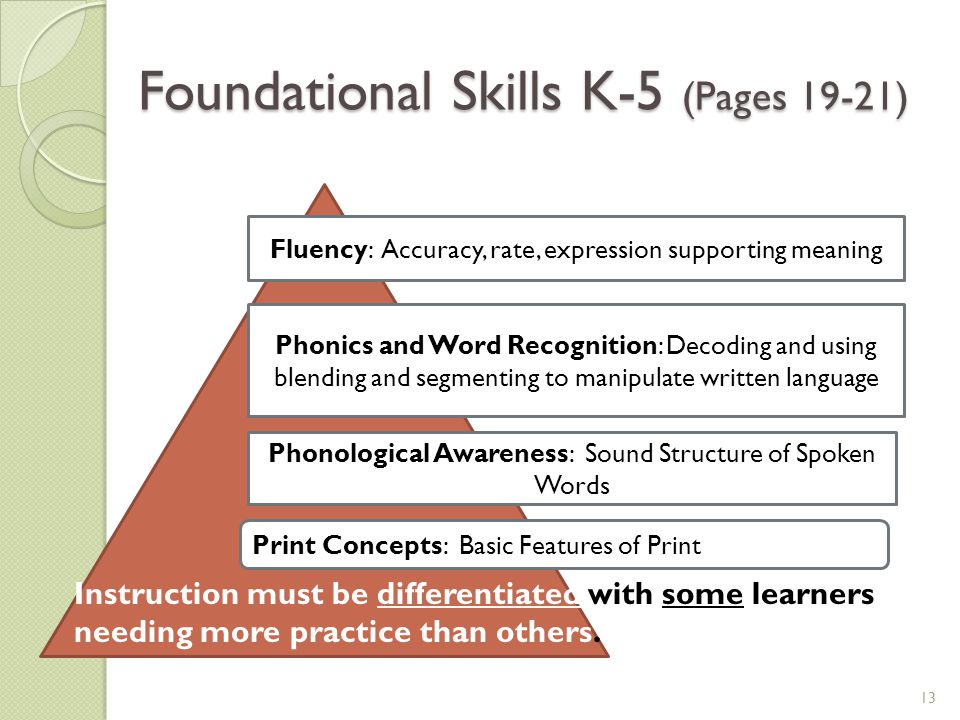 Foundational Skills K-5 (Pages 19-21) 13 Instruction must be differentiated with some learners needing more practice than others. Print Concepts: Basi