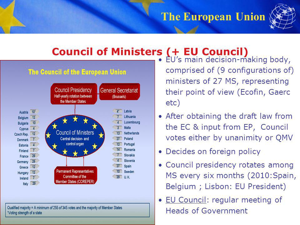 Council of Ministers (+ EU Council) EU's main decision-making body, comprised of (9 configurations of) ministers of 27 MS, representing their point of