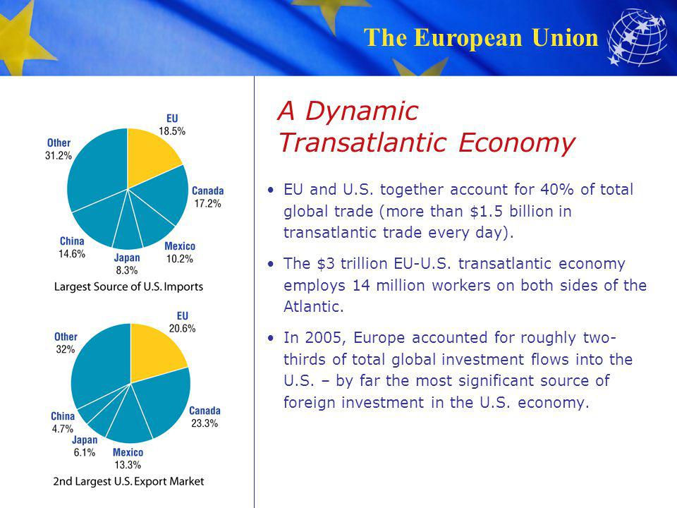 The European Union A Dynamic Transatlantic Economy EU and U.S. together account for 40% of total global trade (more than $1.5 billion in transatlantic