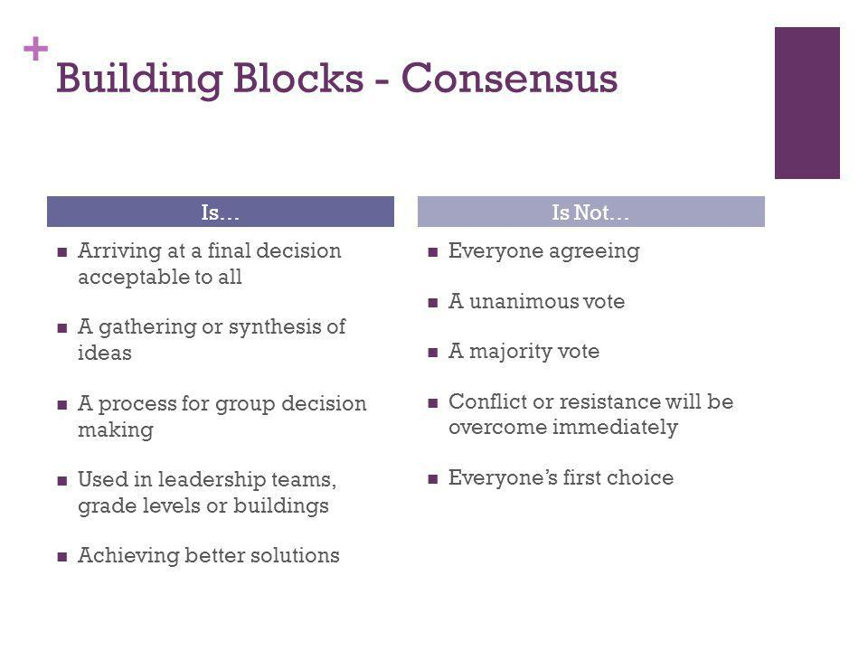 + Building Blocks - Consensus Is… Arriving at a final decision acceptable to all A gathering or synthesis of ideas A process for group decision making Used in leadership teams, grade levels or buildings Achieving better solutions Is Not… Everyone agreeing A unanimous vote A majority vote Conflict or resistance will be overcome immediately Everyone's first choice