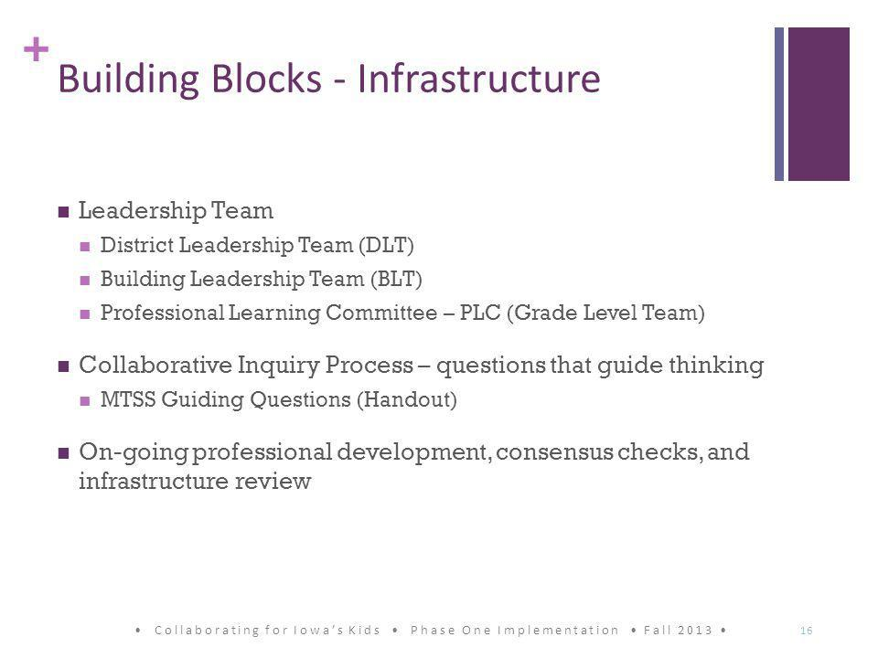 + Building Blocks - Infrastructure Leadership Team District Leadership Team (DLT) Building Leadership Team (BLT) Professional Learning Committee – PLC