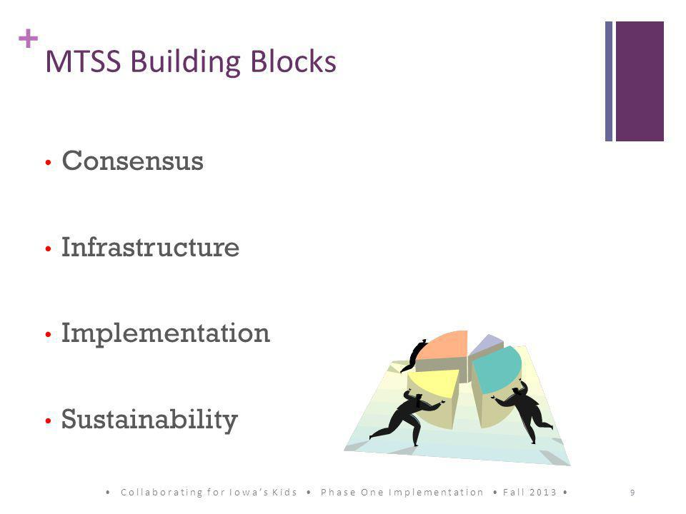 + MTSS Building Blocks Consensus Infrastructure Implementation Sustainability Collaborating for Iowa's Kids Phase One Implementation Fall 2013 9