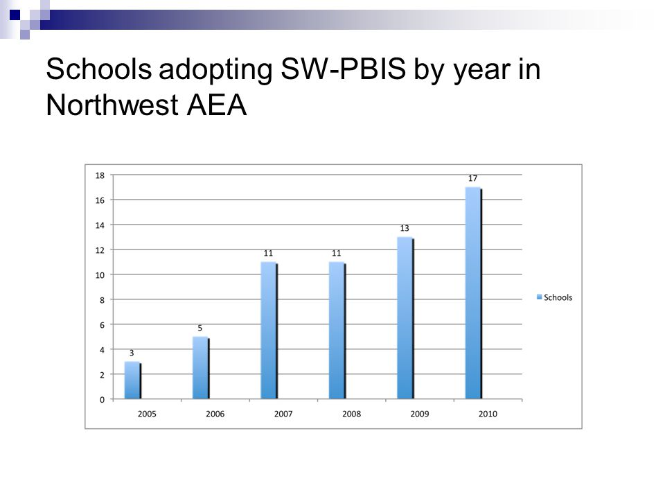Schools adopting SW-PBIS by year in Northwest AEA