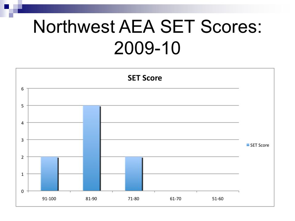 Northwest AEA SET Scores: 2009-10
