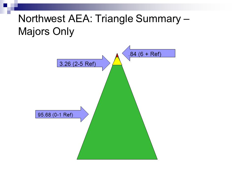 Northwest AEA: Triangle Summary – Majors Only 95.68 (0-1 Ref) 3.26 (2-5 Ref).84 (6 + Ref)