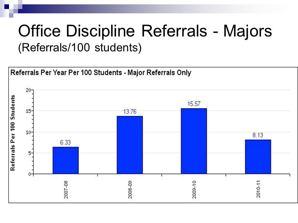 Office Discipline Referrals - Majors (Referrals/100 students)