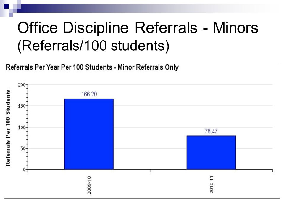 Office Discipline Referrals - Minors (Referrals/100 students)