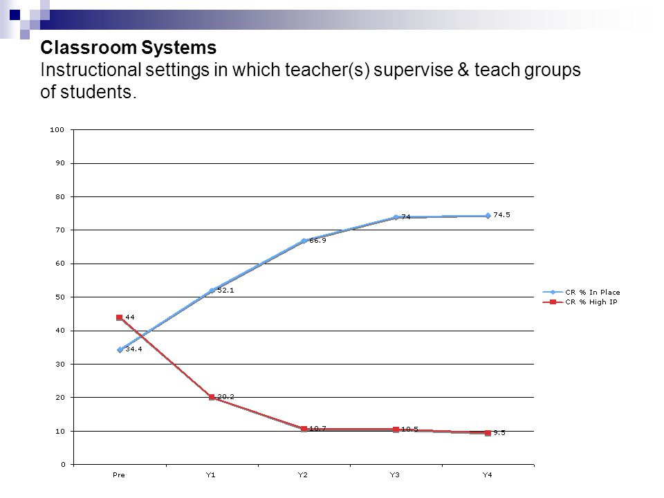 Classroom Systems Instructional settings in which teacher(s) supervise & teach groups of students.