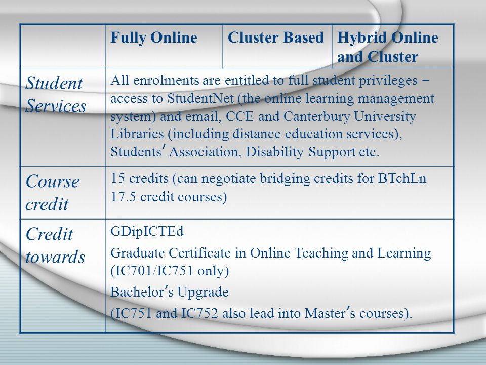 Fully OnlineCluster BasedHybrid Online and Cluster Student Services All enrolments are entitled to full student privileges – access to StudentNet (the online learning management system) and email, CCE and Canterbury University Libraries (including distance education services), Students ' Association, Disability Support etc.