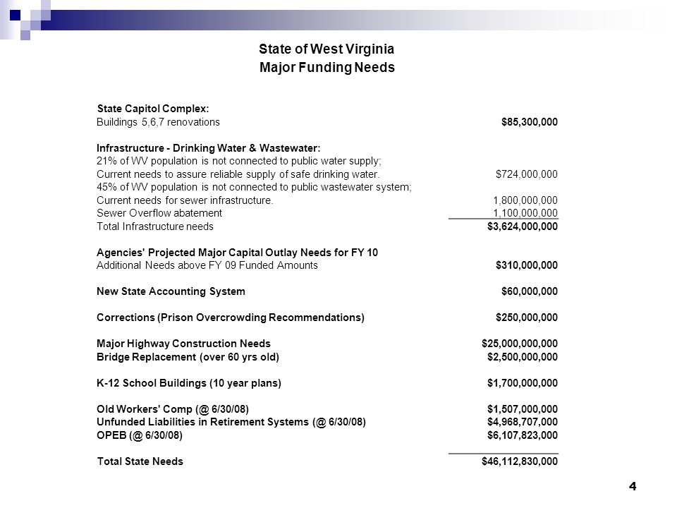 State of West Virginia Major Funding Needs State Capitol Complex: Buildings 5,6,7 renovations $85,300,000 Infrastructure - Drinking Water & Wastewater: 21% of WV population is not connected to public water supply; Current needs to assure reliable supply of safe drinking water.$724,000,000 45% of WV population is not connected to public wastewater system; Current needs for sewer infrastructure.