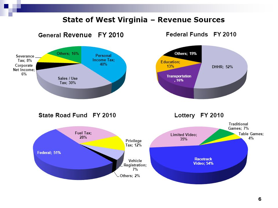 6 State of West Virginia – Revenue Sources