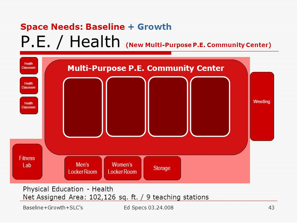 Baseline+Growth+SLC'sEd Specs 03.24.00843 Space Needs: Baseline + Growth P.E. / Health (New Multi-Purpose P.E. Community Center) Health Classroom Heal