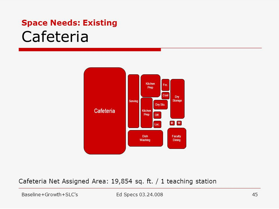 Baseline+Growth+SLC sEd Specs 03.24.00845 Space Needs: Existing Cafeteria Cafeteria Net Assigned Area: 19,854 sq.