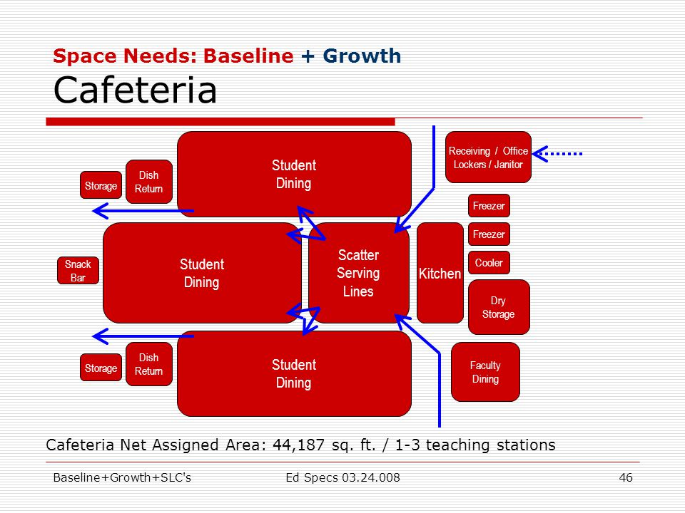 Baseline+Growth+SLC sEd Specs 03.24.00846 Space Needs: Baseline + Growth Cafeteria Scatter Serving Lines Cafeteria Net Assigned Area: 44,187 sq.