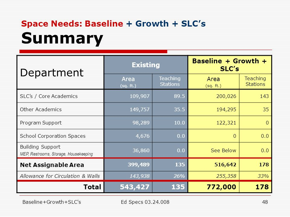 Baseline+Growth+SLC sEd Specs 03.24.00848 Space Needs: Baseline + Growth + SLC's Summary Department Existing Baseline + Growth + SLC's Area (sq.