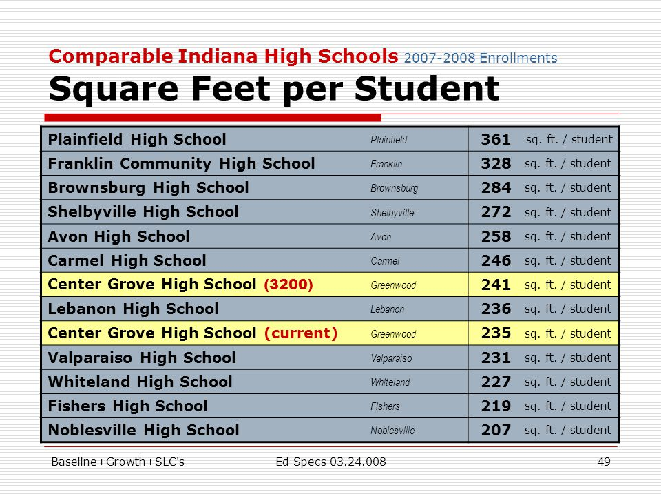 Baseline+Growth+SLC sEd Specs 03.24.00849 Comparable Indiana High Schools 2007-2008 Enrollments Square Feet per Student Plainfield High School Plainfield 361 sq.