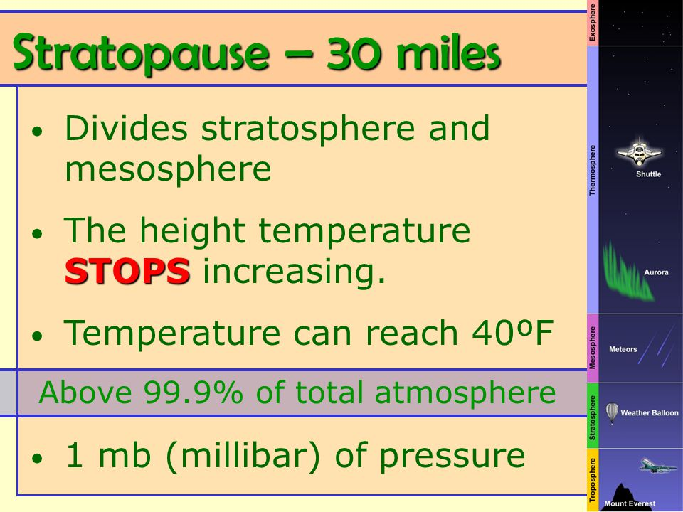 Stratopause – 30 miles Stratopause – 30 miles Divides stratosphere and mesosphere STOPS The height temperature STOPS increasing. Temperature can reach