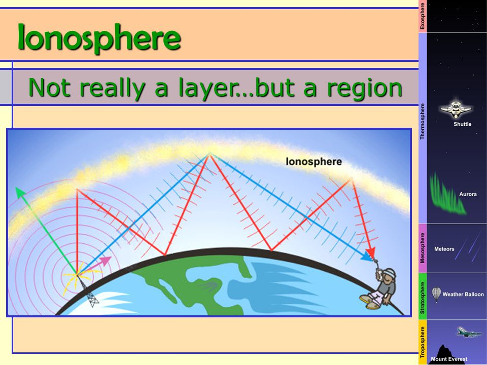 Ionosphere Ionosphere Not really a layer…but a region