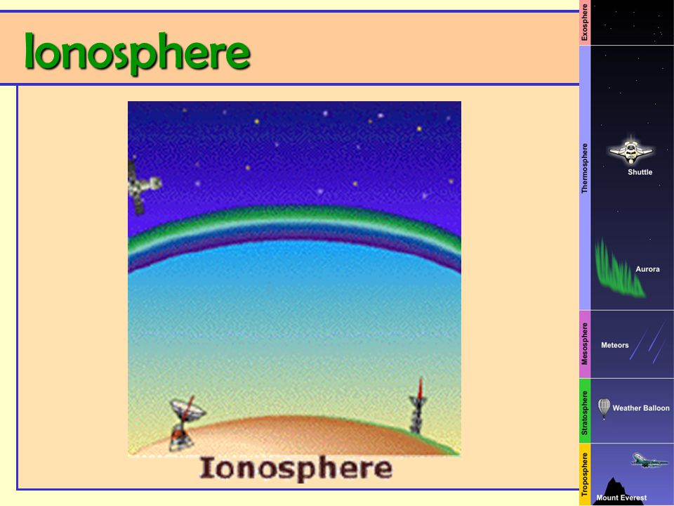 Ionosphere Ionosphere
