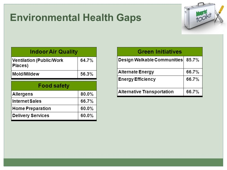 Indoor Air Quality Ventilation (Public/Work Places) 64.7% Mold/Mildew56.3% Food safety Allergens80.0% Internet Sales66.7% Home Preparation60.0% Delivery Services60.0% Green Initiatives Design Walkable Communities85.7% Alternate Energy66.7% Energy Efficiency 66.7% Alternative Transportation66.7% Environmental Health Gaps