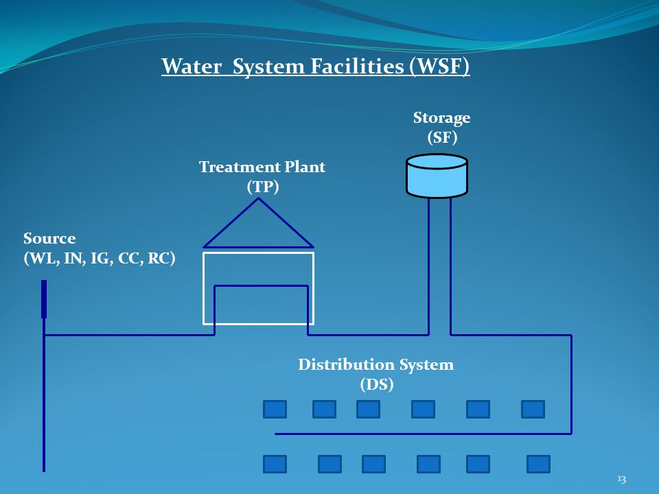 Source (WL, IN, IG, CC, RC) Treatment Plant (TP) Storage (SF) Distribution System (DS) Water System Facilities (WSF) 13