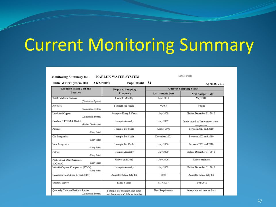 Current Monitoring Summary 27