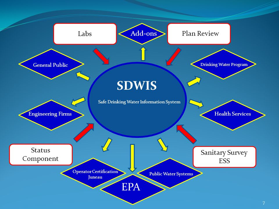Safe Drinking Water Information System SDWIS Plan Review Status Component Sanitary Survey ESS Operator Certification Juneau Drinking Water Program General Public Engineering FirmsHealth Services Public Water Systems EPA Labs Add-ons 7
