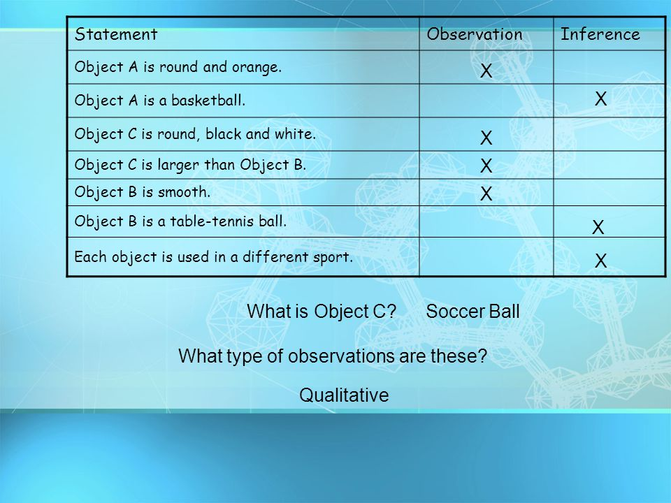 StatementObservationInference Object A is round and orange. Object A is a basketball. Object C is round, black and white. Object C is larger than Obje