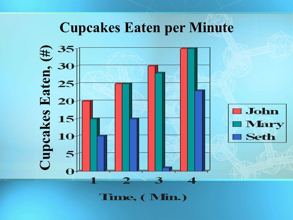 Cupcakes Eaten per Minute Cupcakes Eaten, (#)