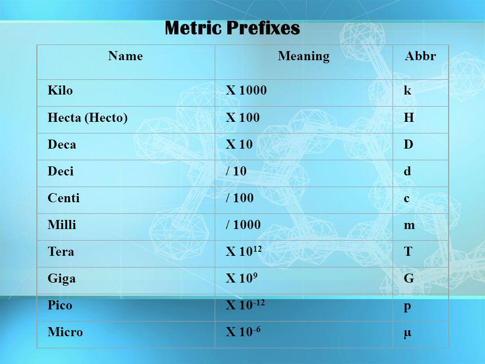 NameMeaningAbbr KiloX 1000k Hecta (Hecto)X 100H DecaX 10D Deci/ 10d Centi/ 100c Milli/ 1000m TeraX 10 12 T GigaX 10 9 G PicoX 10 -12 p MicroX 10 -6 µ
