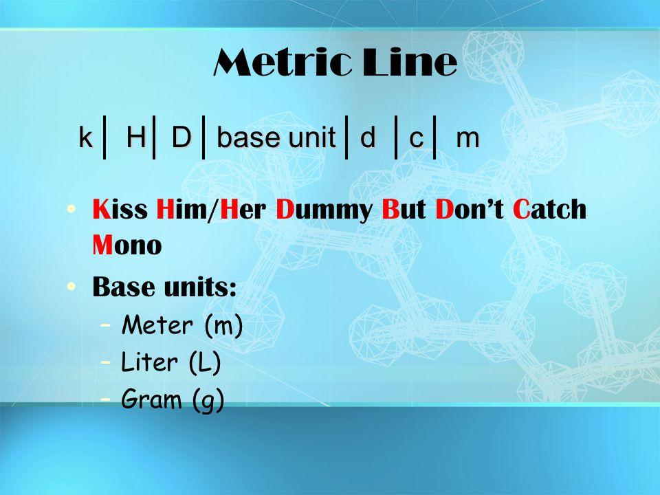Metric Line Kiss Him/Her Dummy But Don't Catch Mono Base units: –Meter (m) –Liter (L) –Gram (g) k H D base unit d c m