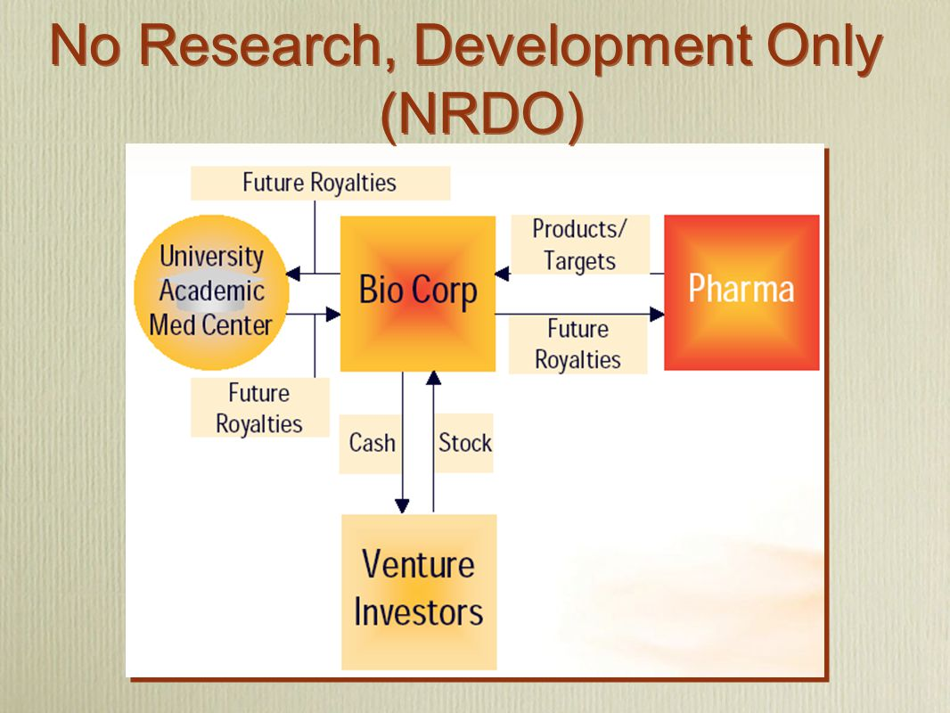 No Research, Development Only (NRDO)