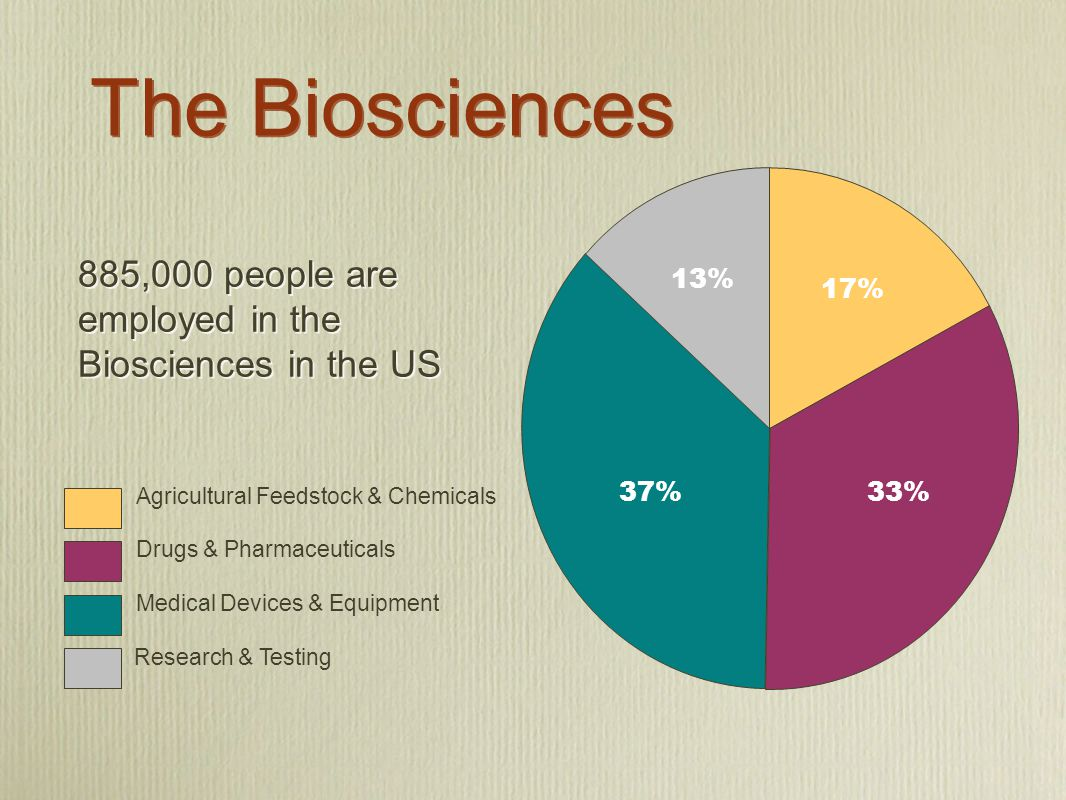 The Biosciences 885,000 people are employed in the Biosciences in the US 13% 37% 17% 33% 13% 17% 33%37% Agricultural Feedstock & Chemicals Drugs & Pharmaceuticals Medical Devices & Equipment Research & Testing