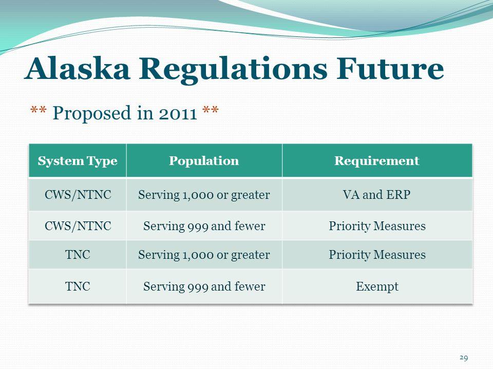 Alaska Regulations Future ** Proposed in 2011 ** 29