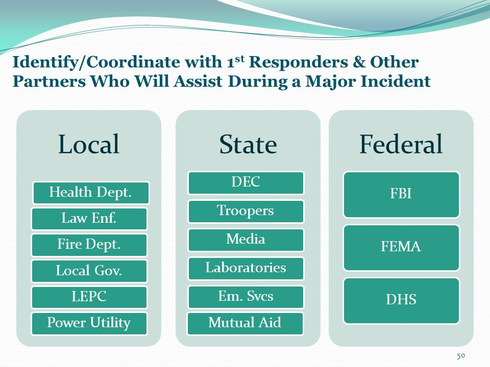 Identify/Coordinate with 1 st Responders & Other Partners Who Will Assist During a Major Incident 50 Local Health Dept.Law Enf.Fire Dept.Local Gov.LEP