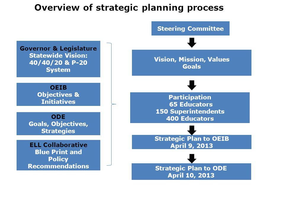 OEIB Objectives & Initiatives Overview of strategic planning process Governor & Legislature Statewide Vision: 40/40/20 & P-20 System Steering Committe