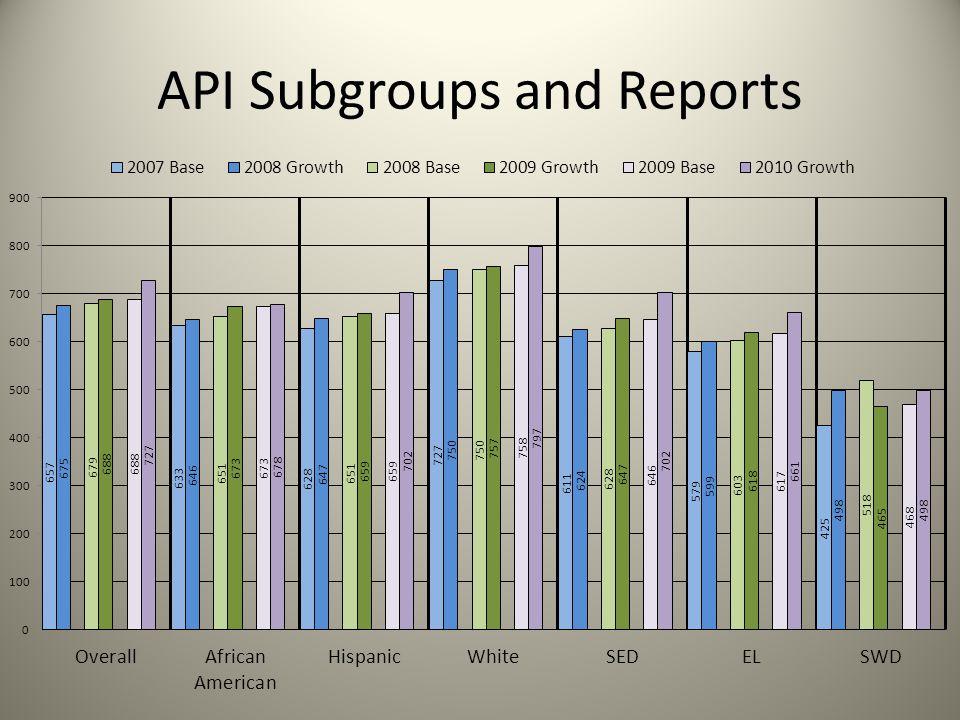 API Subgroups and Reports