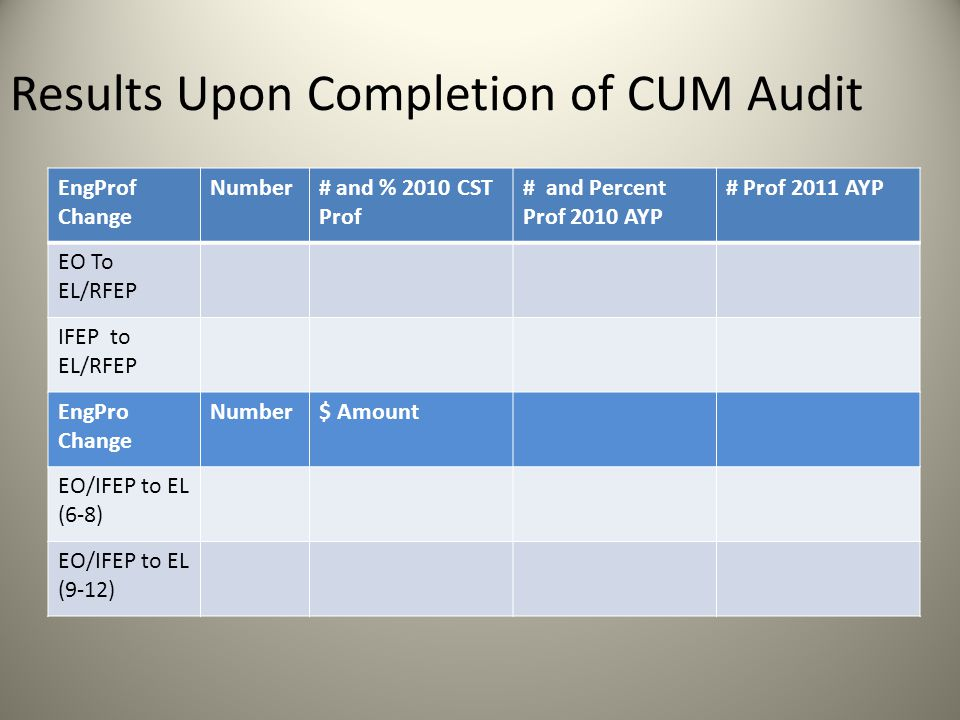 Results Upon Completion of CUM Audit EngProf Change Number# and % 2010 CST Prof # and Percent Prof 2010 AYP # Prof 2011 AYP EO To EL/RFEP IFEP to EL/RFEP EngPro Change Number$ Amount EO/IFEP to EL (6-8) EO/IFEP to EL (9-12)
