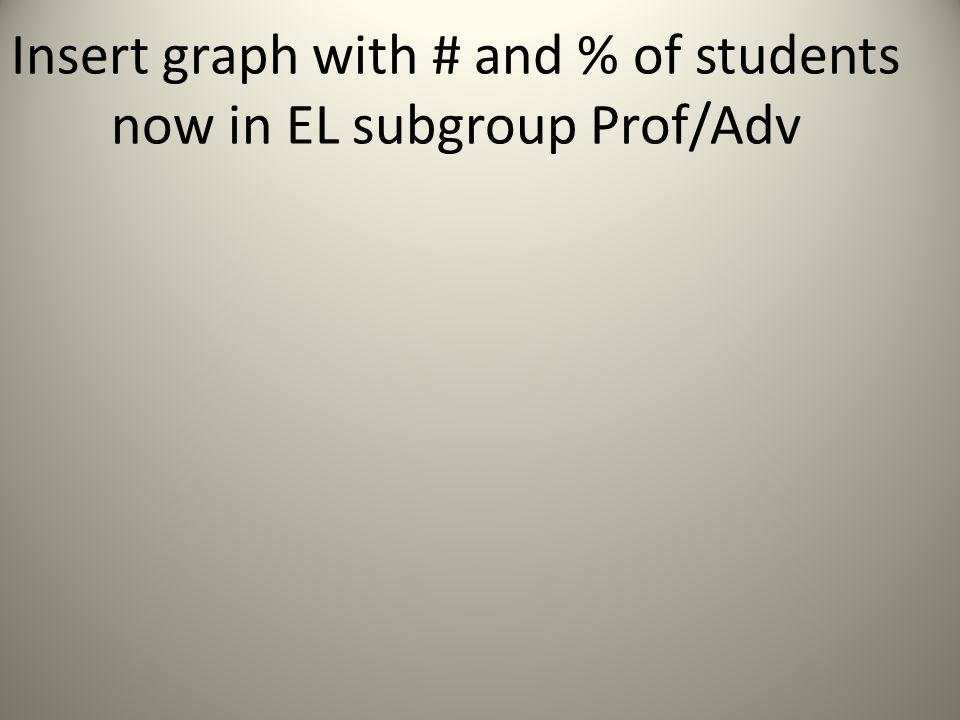 Insert graph with # and % of students now in EL subgroup Prof/Adv