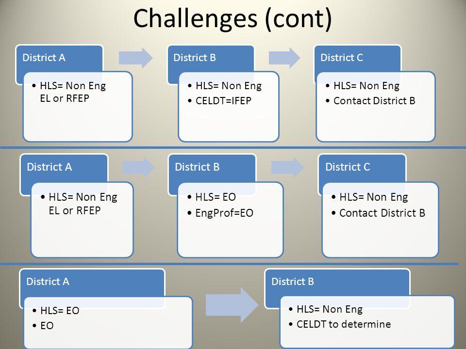 Challenges (cont) District A HLS= Non Eng EL or RFEP District B HLS= Non Eng CELDT=IFEP District C HLS= Non Eng Contact District B District A HLS= Non Eng EL or RFEP District B HLS= EO EngProf=EO District C HLS= Non Eng Contact District B District A HLS= EO EO District B HLS= Non Eng CELDT to determine