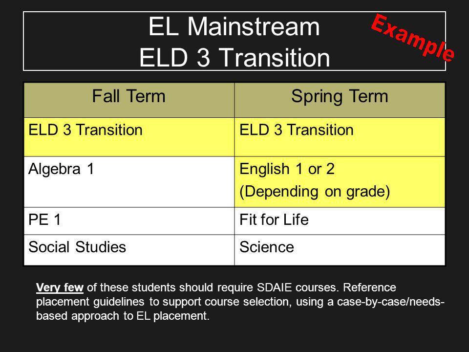 Fall TermSpring Term ELD 3 Transition Algebra 1English 1 or 2 (Depending on grade) PE 1Fit for Life Social StudiesScience EL Mainstream ELD 3 Transiti