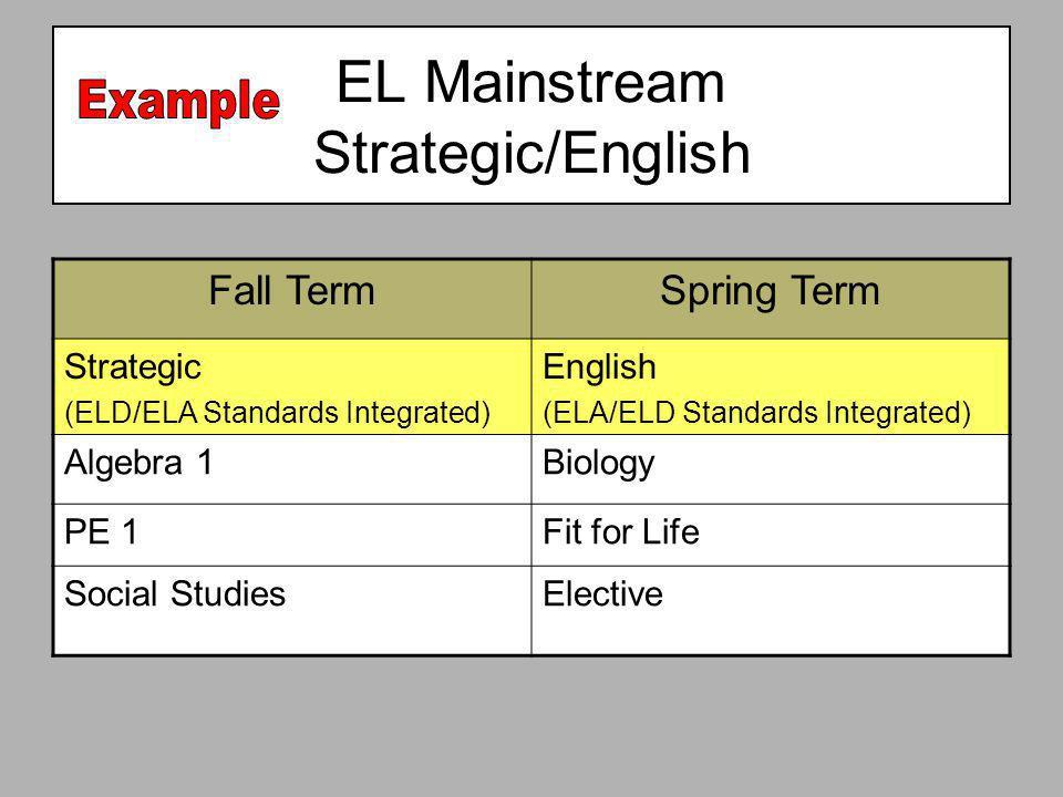 Fall TermSpring Term Strategic (ELD/ELA Standards Integrated) English (ELA/ELD Standards Integrated) Algebra 1Biology PE 1Fit for Life Social StudiesE
