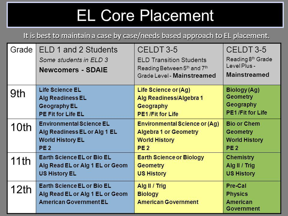EL Core Placement GradeELD 1 and 2 Students Some students in ELD 3 Newcomers - SDAIE CELDT 3-5 ELD Transition Students Reading Between 5 th and 7 th G