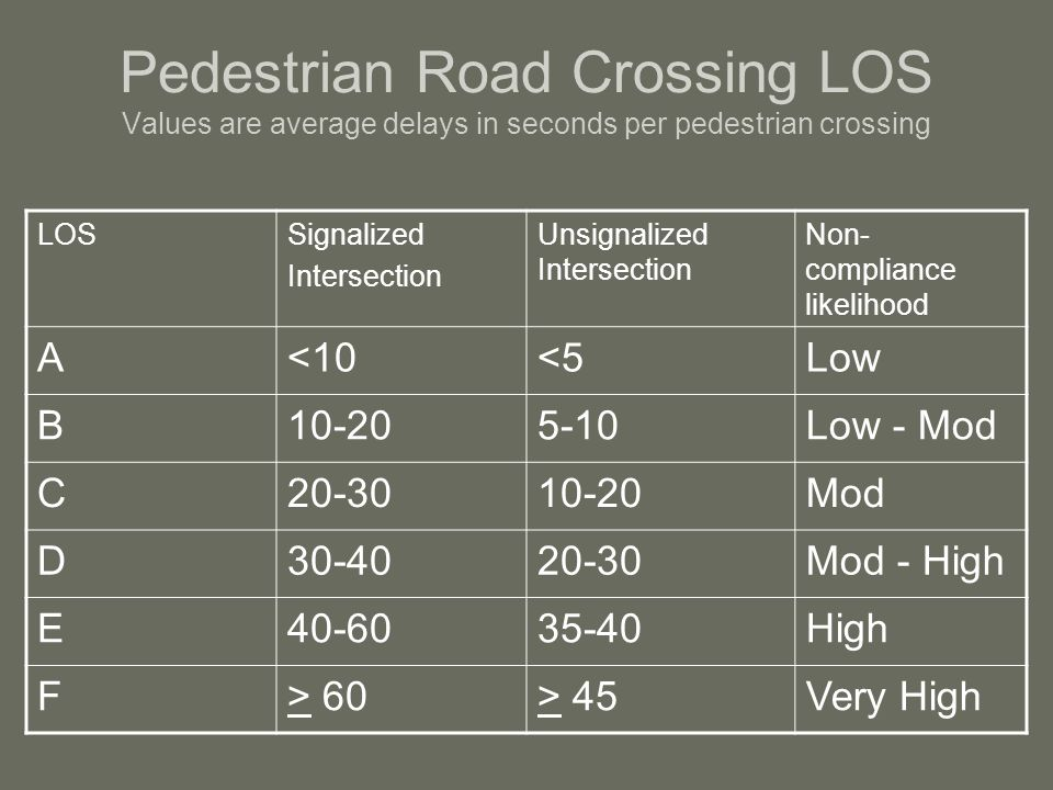 Pedestrian Road Crossing LOS Values are average delays in seconds per pedestrian crossing LOSSignalized Intersection Unsignalized Intersection Non- compliance likelihood A<10<5Low B10-205-10Low - Mod C20-3010-20Mod D30-4020-30Mod - High E40-6035-40High F> 60> 45Very High
